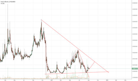 XVCBTC: Vcash forming triangle towards possible breakout