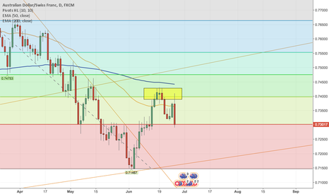 AUDCHF: Short AUDCHF Based on 4H, Daily + Weekly Charts