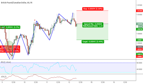 GBPCAD: Structure trade - short