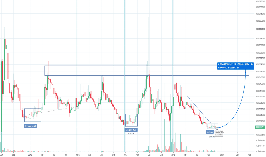 VRCBTC: Bounce from accumulation period