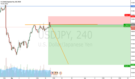 USDJPY: USDJPY Failed breakout: SHORT