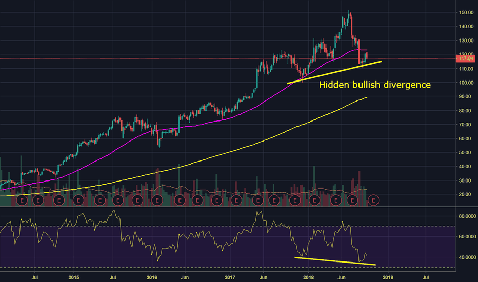 EA: Long EA on hidden bullish divergence