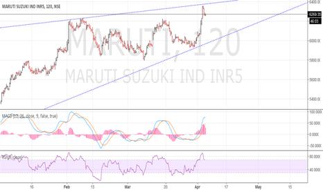MARUTI: Maruti aggressive sell @ 6380. Upper trendline