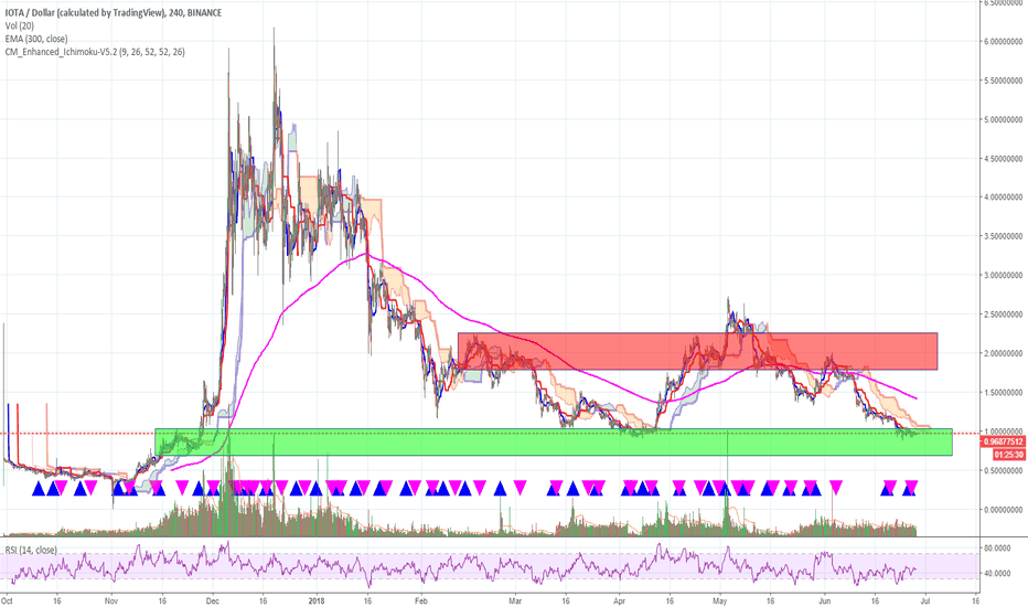 IOTAUSD: IOTA ... bottom and top