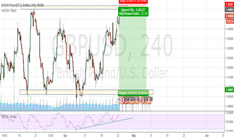 GBPUSD: low risk, high return