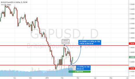GBPUSD: GBP/USD RANGE ZONE---LONG OPPURTUNITY