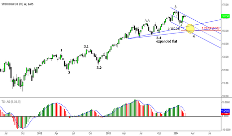 DIA: The Dow about to start another bear leg?