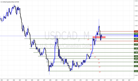 USDCAD: 5-YEAR VIEW By Pounds_fx on USDCAD,M,FXCM