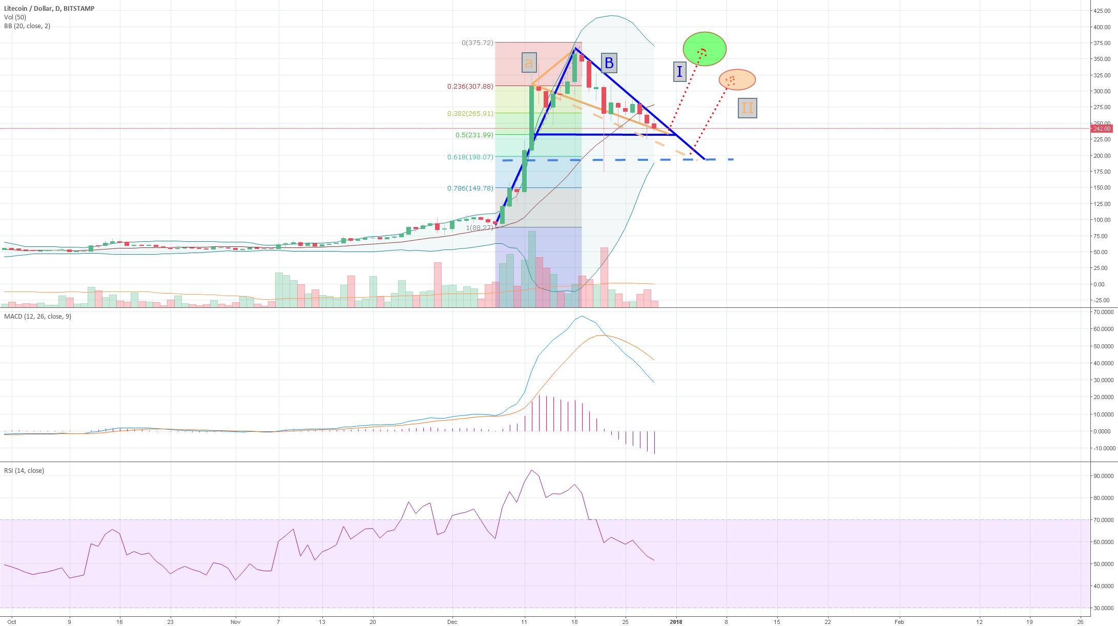 LTC - possible price setup