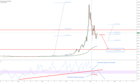 BTCUSD: BTCUSD Well It was good whilst it lasted