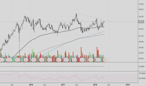 SBUX: SBUX - Possible earnings play creating mid-term opportunity
