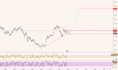 USDJPY: the last down before the big UP?