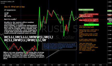 EURUSD: Day 6 Mind Set is Key