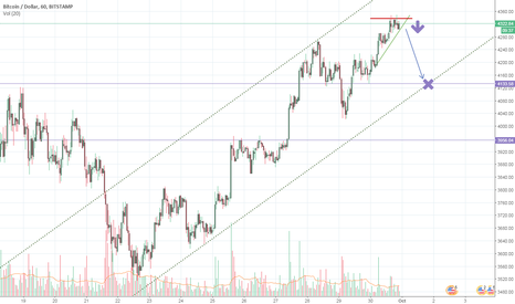 BTCUSD: BTCUSD Shortterm Rising Wedge