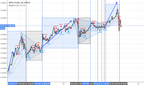 XEMUSD: The scalping of triangles...
