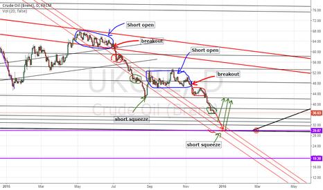 UKOIL: next short squeeze prediction.