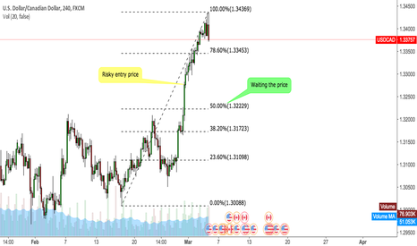 USDCAD: USDCAD waiting