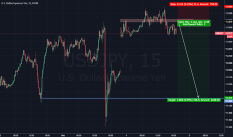 USDJPY: USDJPY - Distribution - Potential Sell Setup