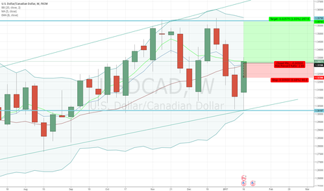 USDCAD: USDCAD - Buy Opportunity