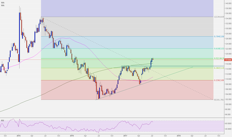 CHFJPY: CHFJPY FIBO SHORT RETRACEMENT