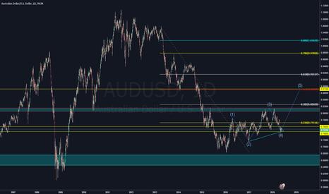AUDUSD: AUDUSD Market Overview 0520 2018