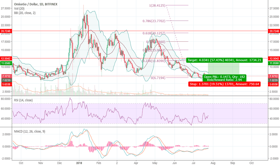 OMGUSD: OMG USD time to buy
