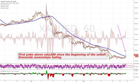 XAUUSD: Technical clues that the downtrend is near its end