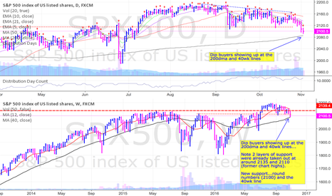 SPX500: Dip buyers showing up at the 200dma and 40wk line