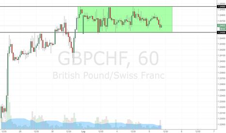 GBPCHF: GBP/CHF: trading range su grafico H1