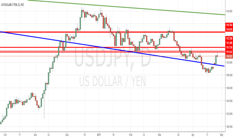 USDJPY: USDJPY shaping up for trend continuation