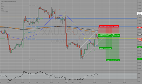 XAUUSD: GOLD heading for another short?