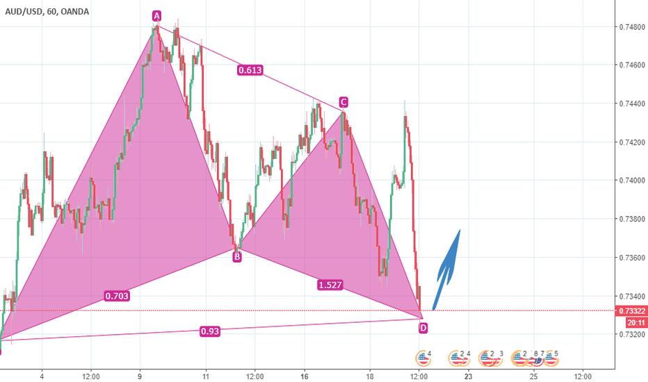 AUDUSD: AUD/USD BUY