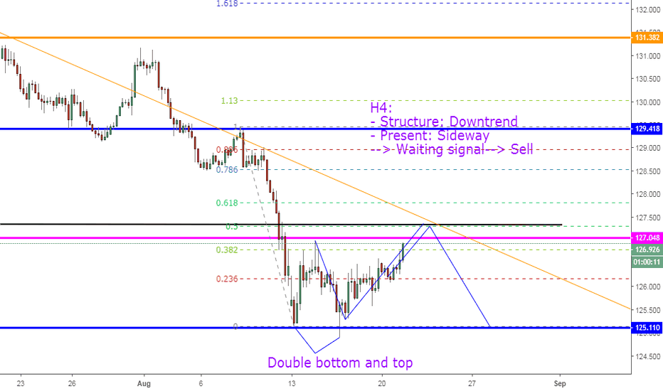 EURJPY: EURJPY, Sell On H4.