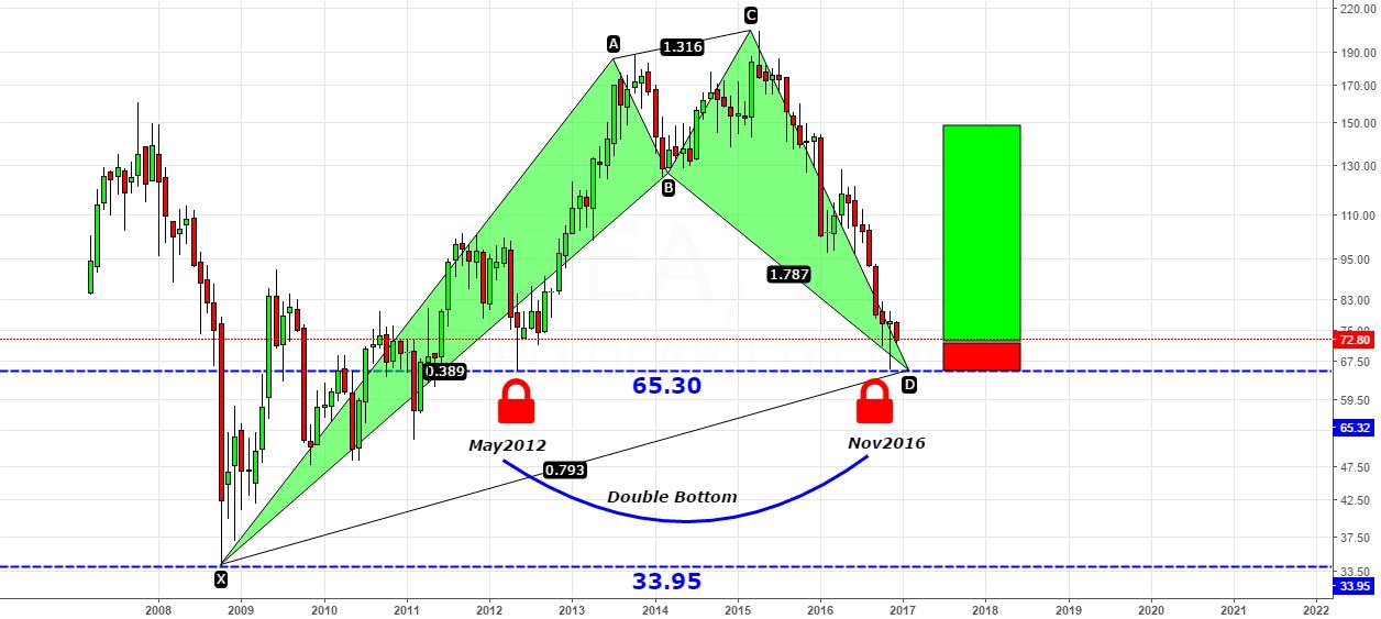 IDEA- Bullish Cypher & Double Bottom@65.60