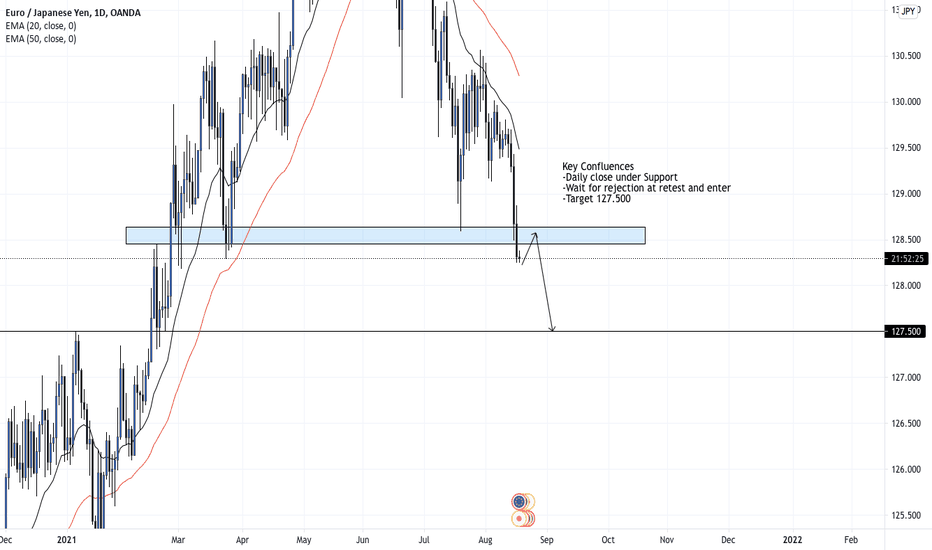 EURJPY SELL