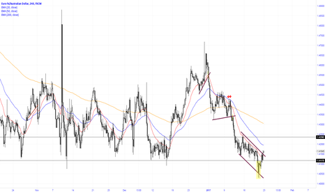 EURAUD: False support break and breakout through down channel