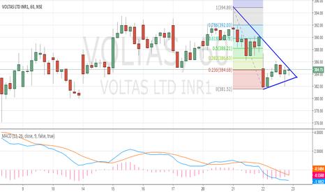 VOLTAS: 123 Triangle Pattern - Voltas Sell