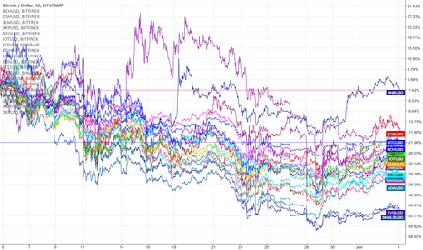 BTCUSD: Accumulated performance of +20 altcoins vs. USD in May 2018