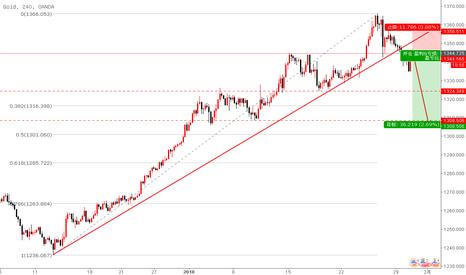 XAUUSD: 黄金突破趋势线,做空盈亏比=3
