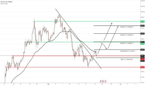 BTCUSD: BTC / USD - TF: H4 - Price Action Analysis - Pending order