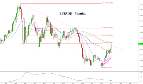 EURUSD: EURUSD Medium Term, What's next??