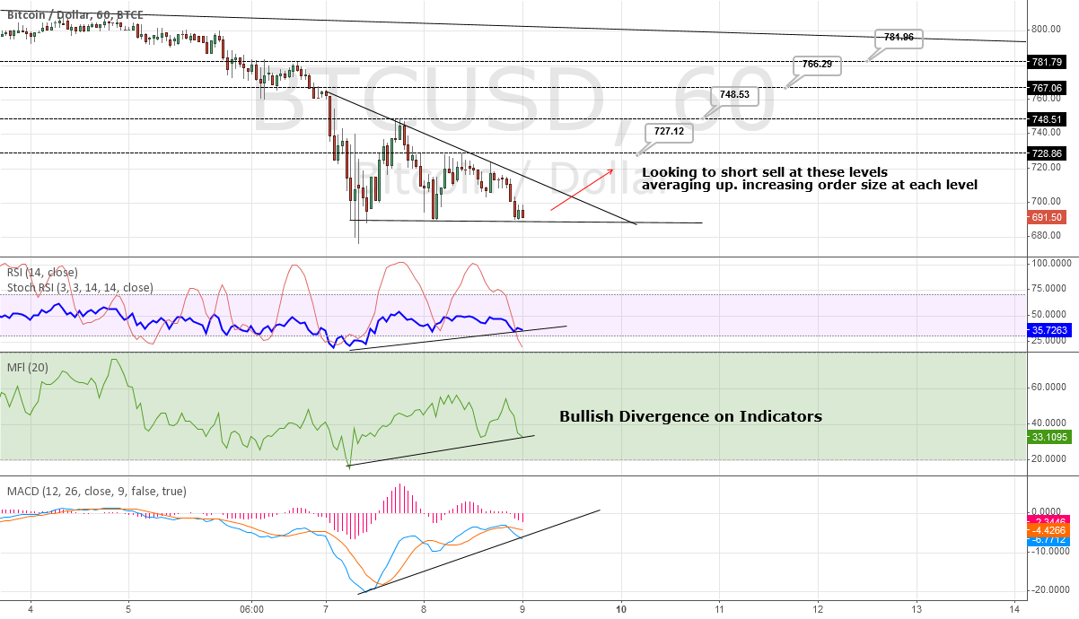 BTC looking to Bounce
