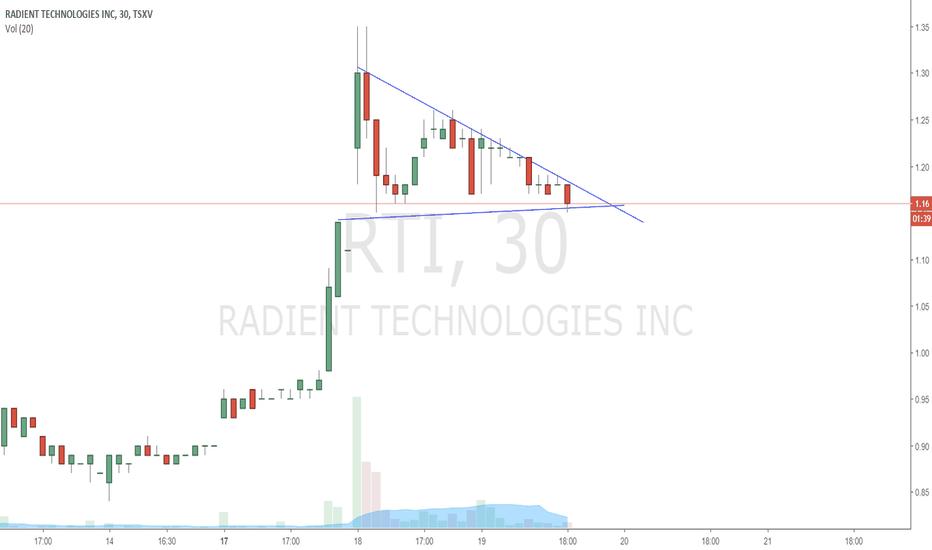 RTI: RTI possible bull flag