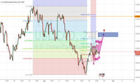 USDCAD: harmous pattern, Fib retracement and Round numer confluence