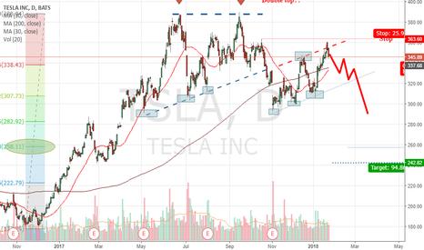 TSLA: TESLA Bearish Scenario.
