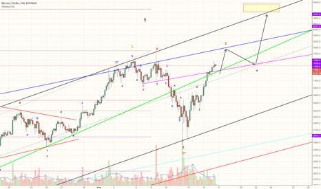 BTCUSD: Среднесрочный прогноз BTC