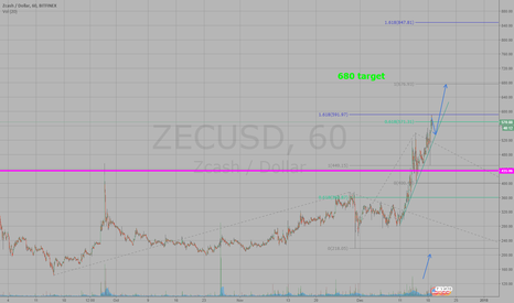 ZECUSD: ZECUSD next 2 days