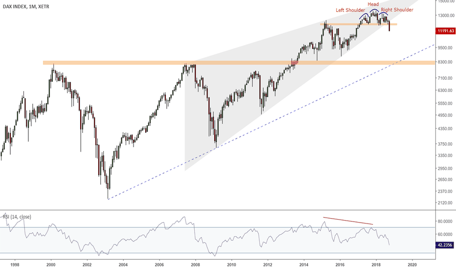 DAX: The DAX30 Scary Monthly Chart (candle not closed yet!)