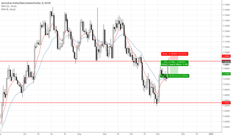 AUDNZD: AUDNZD Daily Bearish Pin Bar