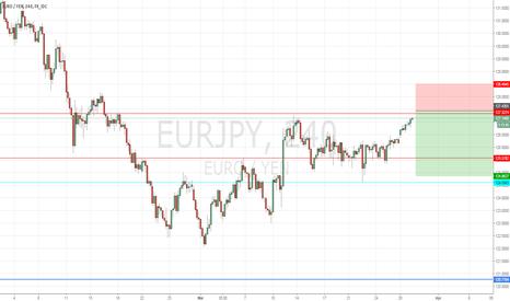 EURJPY: Trade Alert #14 Sell EURJPY